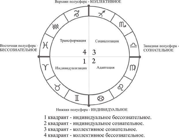 предоставит значение квадранта в астрологии нас